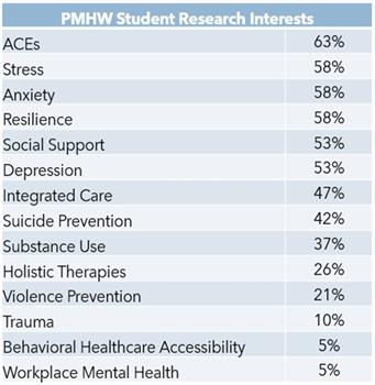 Student Research Interests